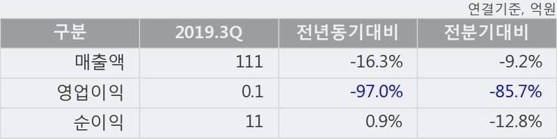 '디케이디앤아이' 상한가↑ 도달, 단기·중기 이평선 정배열로 상승세