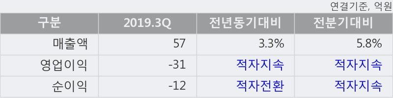'APS홀딩스' 52주 신고가 경신, 주가 상승세, 단기 이평선 역배열 구간