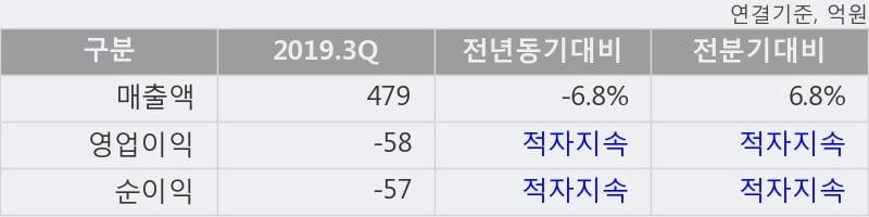 '일지테크' 10% 이상 상승, 주가 20일 이평선 상회, 단기·중기 이평선 역배열