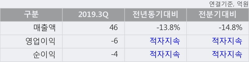 '신스타임즈' 상한가↑ 도달, 주가 5일 이평선 상회, 단기·중기 이평선 역배열