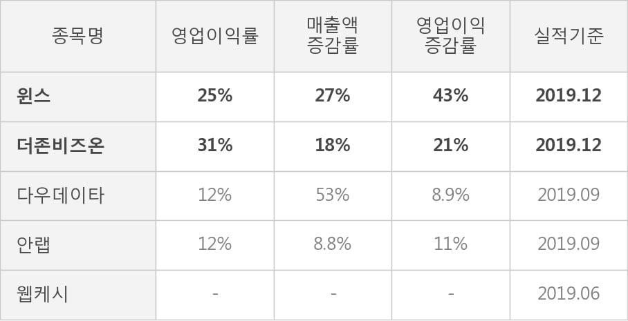 [잠정실적]윈스, 매출액, 영업이익 모두 3년 최고 수준 달성 (연결)