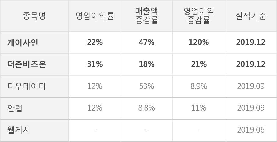 [잠정실적]케이사인, 작년 4Q 영업이익 24.4억원, 전년동기比 120%↑... 영업이익률 대폭 개선 (연결)