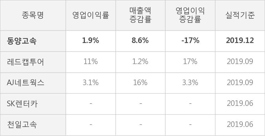 [잠정실적]동양고속, 작년 4Q 매출액 365억(+8.6%) 영업이익 6.9억(-17%) (연결)