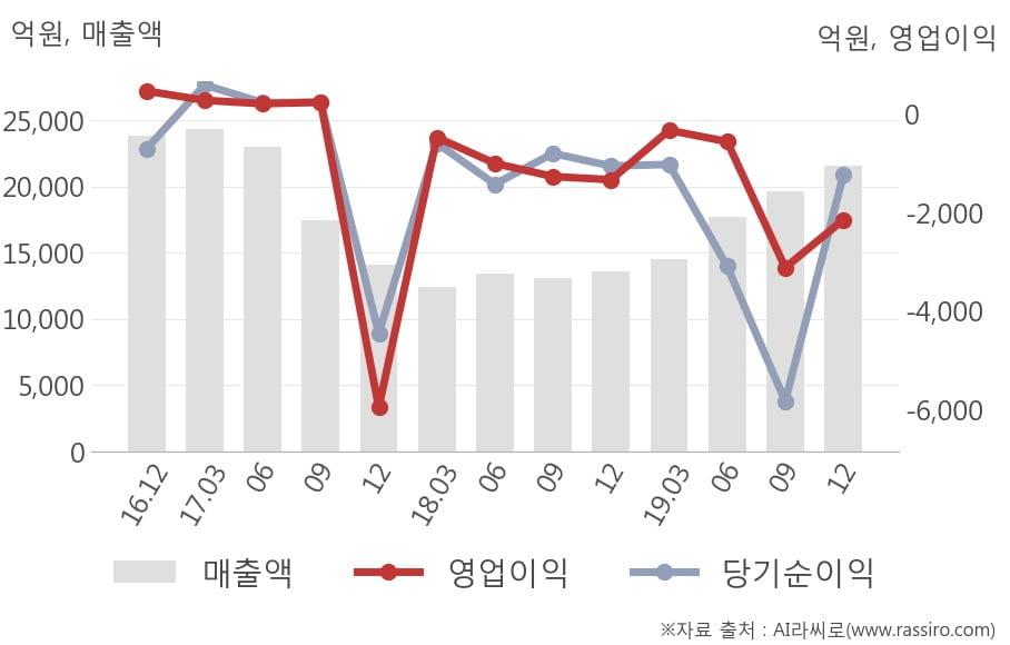 [잠정실적]삼성중공업, 작년 4Q 매출액 2조1572억(+58%) 영업이익 -2150억(적자지속) (연결)