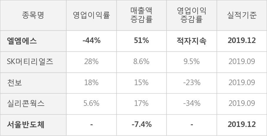 [잠정실적]엘엠에스, 작년 4Q 영업이익 적자폭 커짐... -4.9억원 → -191억원 (연결)