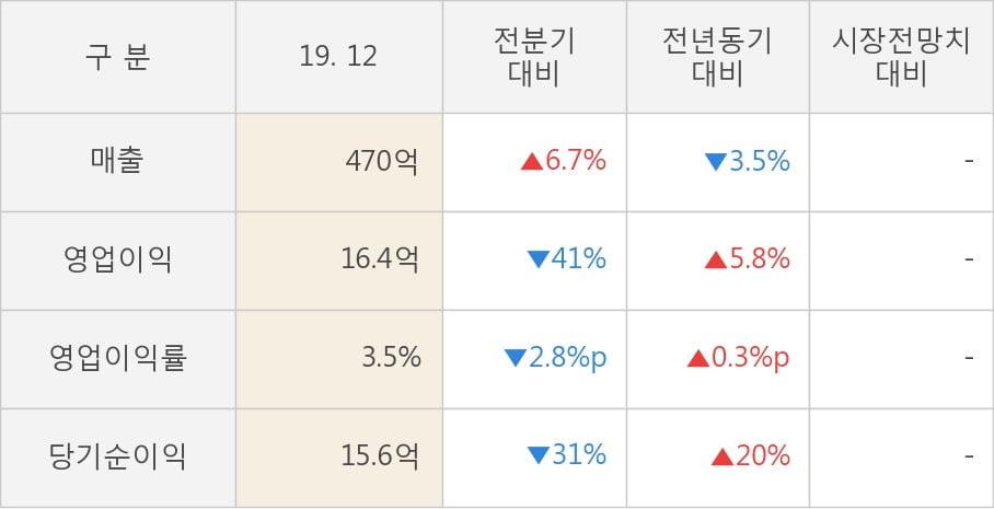 [잠정실적]시디즈, 작년 4Q 매출액 470억(-3.5%) 영업이익 16.4억(+5.8%) (개별)