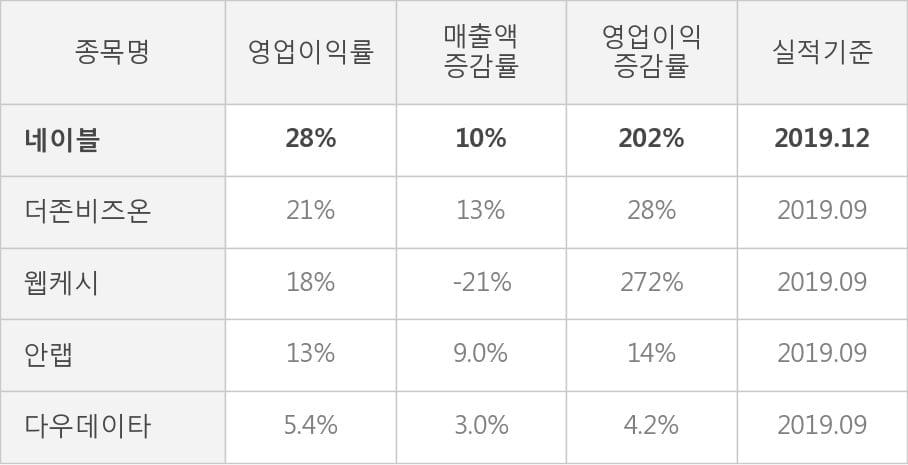 [잠정실적]네이블, 작년 4Q 영업이익 급증 14.2억원... 전년동기比 202%↑ (개별)