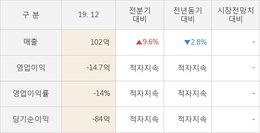 [잠정실적]한국주강, 작년 4Q 매출액 102억(-2.8%) 영업이익 -14.7억(적자지속) (개별)