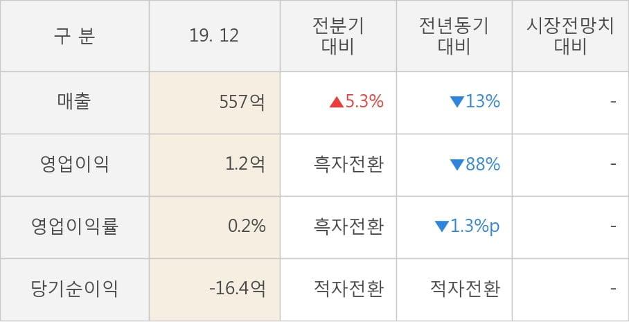 [잠정실적]영화금속, 작년 4Q 매출액 557억(-13%) 영업이익 1.2억(-88%) (개별)