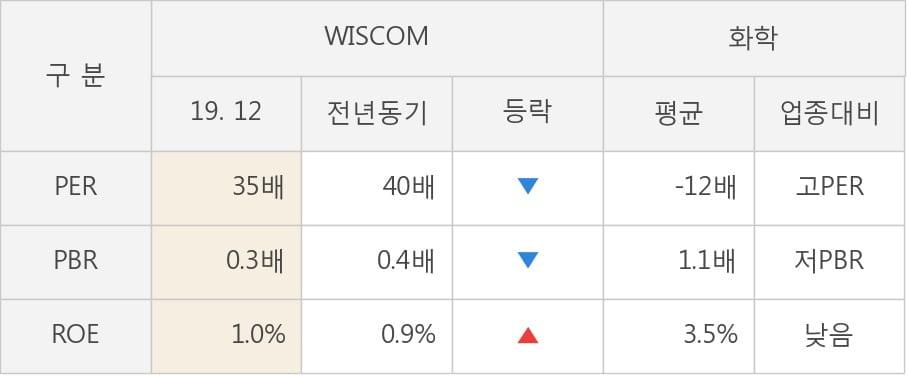 [잠정실적]WISCOM, 작년 4Q 매출액 290억(+4.6%) 영업이익 -1.7억(적자전환) (연결)