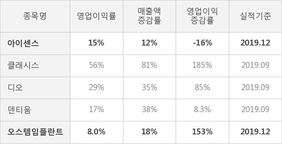 [잠정실적]아이센스, 3년 중 최고 매출 달성, 영업이익은 직전 대비 -0.3%↓ (연결)