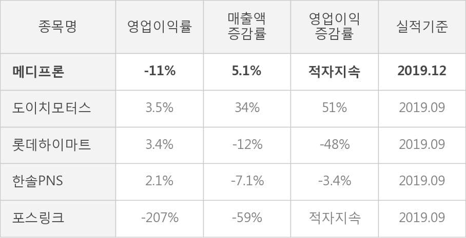 [잠정실적]메디프론, 작년 4Q 매출액 49.1억(+5.1%) 영업이익 -5.6억(적자지속) (개별)