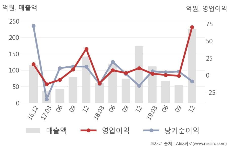 [잠정실적]AP위성, 작년 4Q 영업이익 급증 70.2억원... 전년동기比 575%↑ (개별)