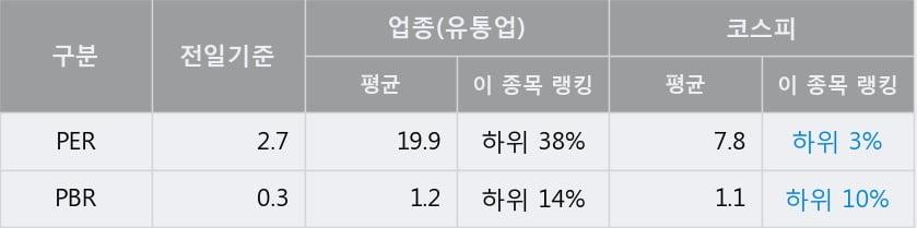 'LG상사' 5% 이상 상승, 전일 종가 기준 PER 2.7배, PBR 0.3배, 저PER, 저PBR