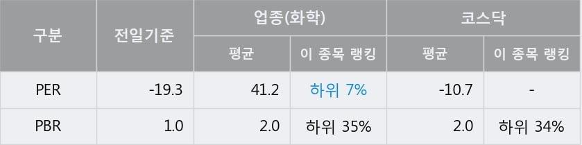 '코스온' 10% 이상 상승, 주가 5일 이평선 상회, 단기·중기 이평선 역배열
