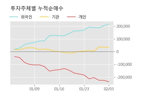 '지누스' 5% 이상 상승, 단기·중기 이평선 정배열로 상승세