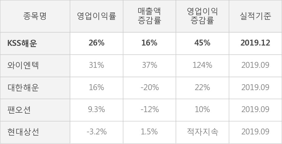 [잠정실적]KSS해운, 매출액, 영업이익 모두 3년 최고 수준 달성 (연결)