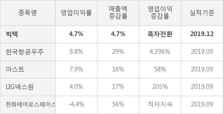 [잠정실적]빅텍, 3년 중 최고 매출 달성, 영업이익은 직전 대비 -6.3%↓ (개별)