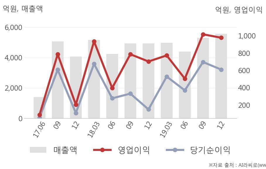 [잠정실적]오리온, 작년 4Q 매출액 5564억(+13%) 영업이익 978억(+39%) (연결)