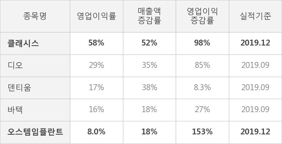 [잠정실적]클래시스, 영업이익 5분기 연속 증가, 매출액 전분기 대비 5.6%↑ (연결)