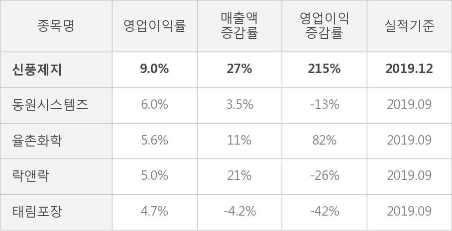 [잠정실적]신풍제지, 작년 4Q 매출액 408억(+27%) 영업이익 36.5억(+215%) (연결)