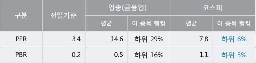 'SK디스커버리' 5% 이상 상승, 전일 종가 기준 PER 3.4배, PBR 0.2배, 저PER, 저PBR