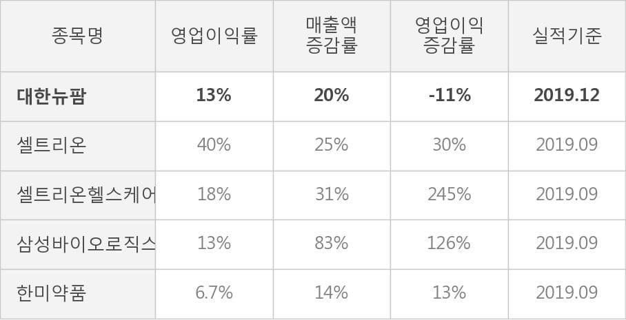 [잠정실적]대한뉴팜, 작년 4Q 매출액 352억(+20%) 영업이익 46.7억(-11%) (개별)