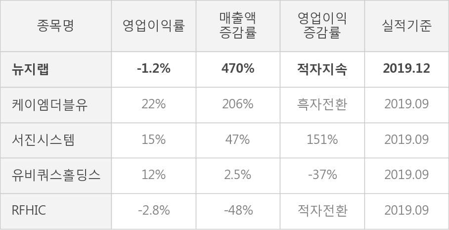 [잠정실적]뉴지랩, 작년 4Q 매출액 275억(+470%) 영업이익 -3.2억(적자지속) (연결)