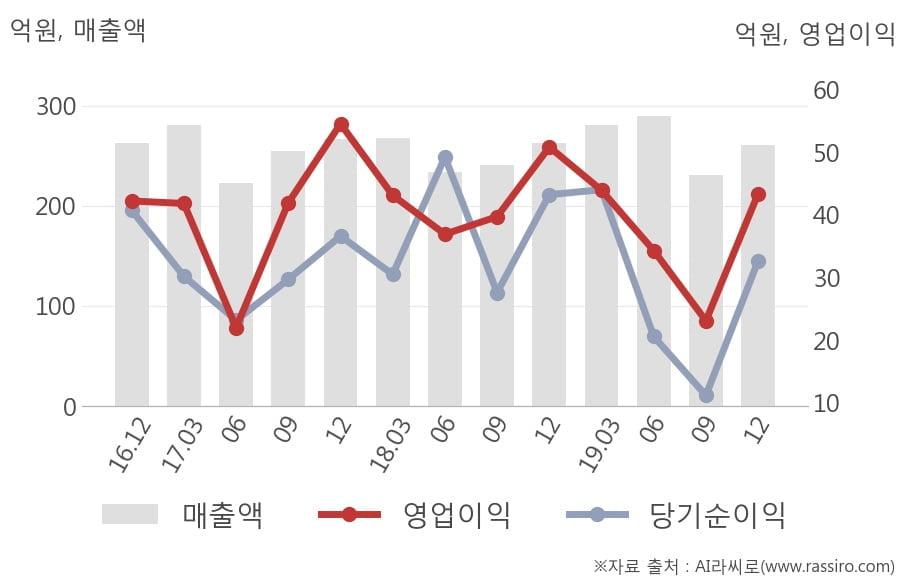 [잠정실적]SK바이오랜드, 작년 4Q 매출액 261억(-0.6%) 영업이익 43.4억(-15%) (연결)