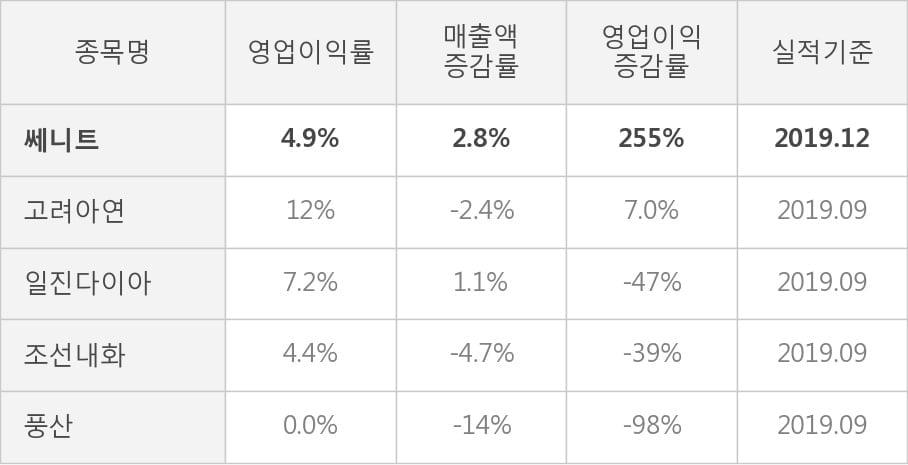 [잠정실적]쎄니트, 작년 4Q 매출액 274억(+2.8%) 영업이익 13.5억(+255%) (연결)