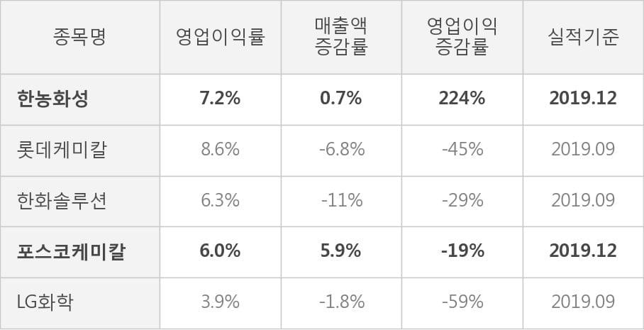 [잠정실적]한농화성, 작년 4Q 매출액 534억(+0.7%) 영업이익 38.5억(+224%) (개별)