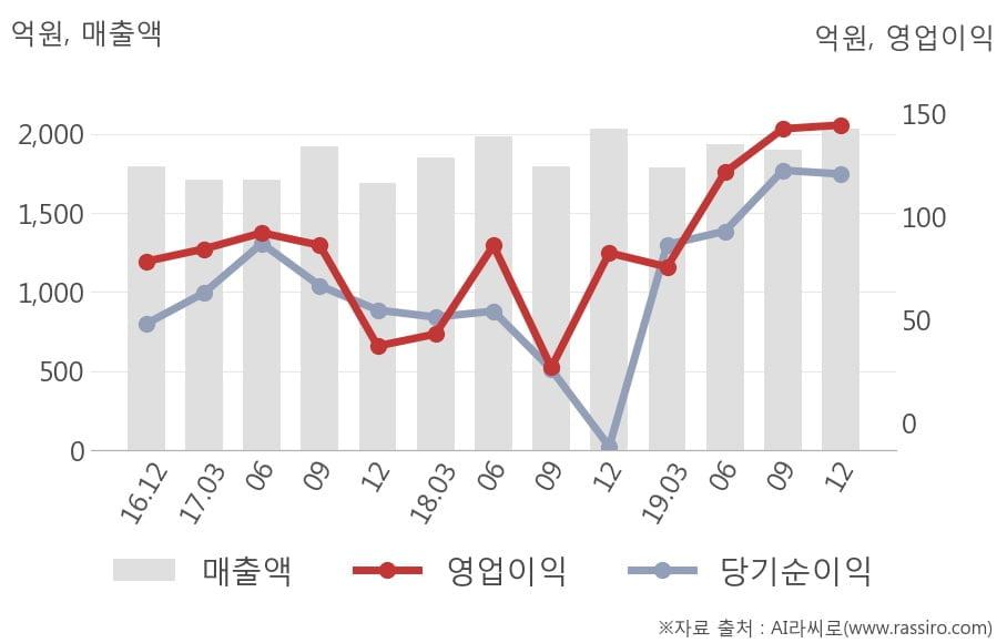 [잠정실적]KPX케미칼, 3년 중 최고 영업이익 기록, 매출액은 직전 대비 7.0%↑ (연결)