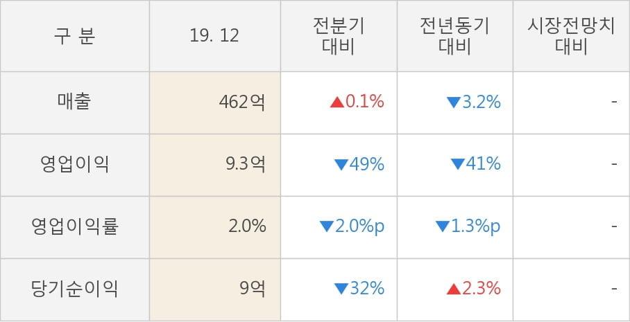 [잠정실적]삼아알미늄, 작년 4Q 매출액 462억(-3.2%) 영업이익 9.3억(-41%) (연결)