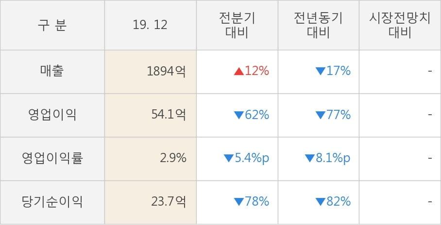 [잠정실적]에코프로, 작년 4Q 영업이익 급감 54.1억원... 전년동기比 -77%↓ (연결)