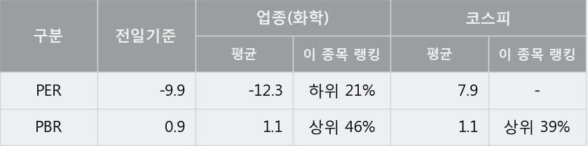 '삼영화학' 5% 이상 상승, 단기·중기 이평선 정배열로 상승세