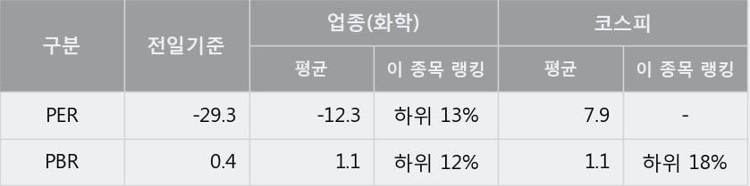 '현대중공업지주' 5% 이상 상승, 주가 5일 이평선 상회, 단기·중기 이평선 역배열