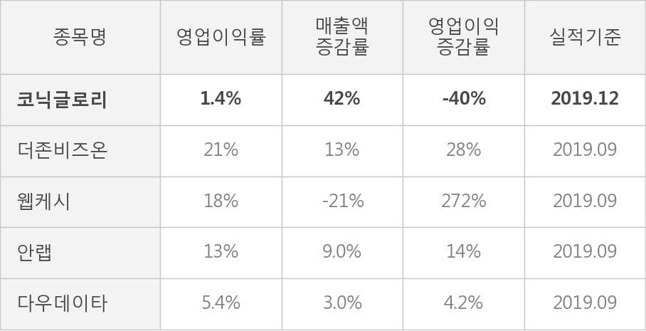 [잠정실적]코닉글로리, 3년 중 최고 매출 달성, 영업이익은 직전 대비 100%↑ (개별)
