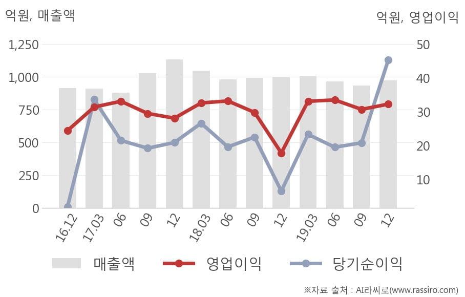 [잠정실적]효성ITX, 작년 4Q 매출액 974억(-2.5%) 영업이익 32.3억(+81%) (연결)