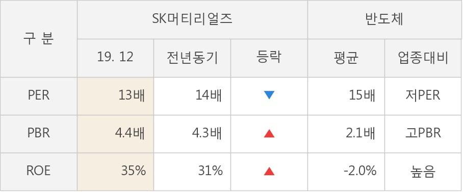 [잠정실적]SK머티리얼즈, 3년 중 최고 매출 달성, 영업이익은 직전 대비 -11%↓ (연결)
