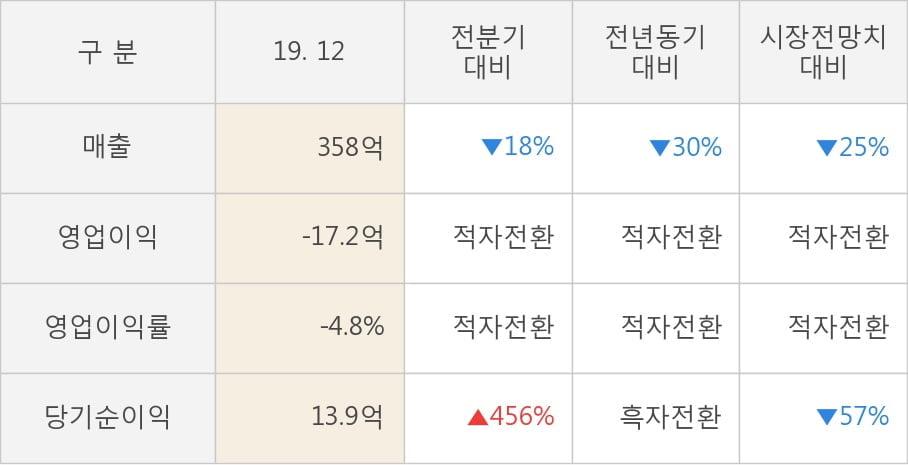 [잠정실적]와이엠씨, 작년 4Q 매출액 358억(-30%) 영업이익 -17.2억(적자전환) (연결)