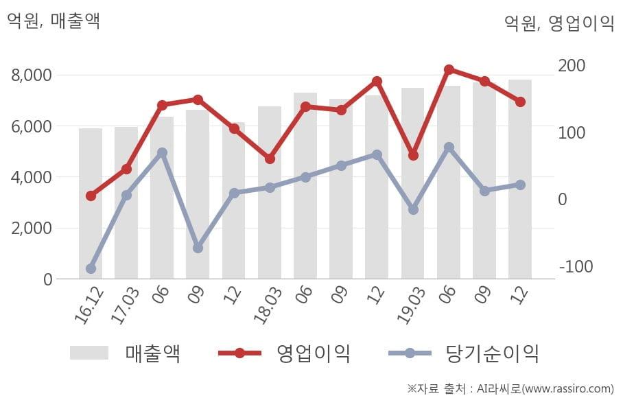 [잠정실적]CJ프레시웨이, 3년 중 최고 매출 달성, 영업이익은 직전 대비 -17%↓ (연결)