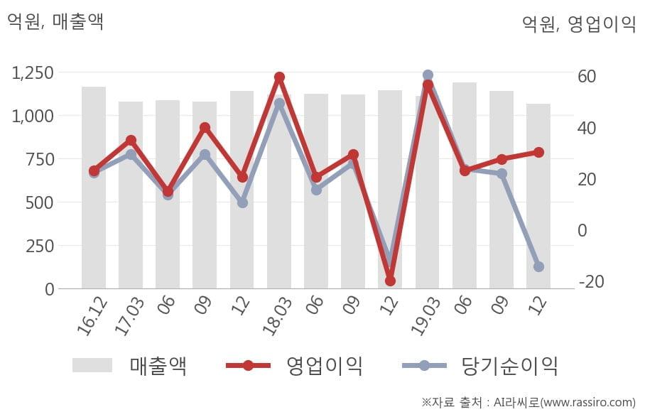 [잠정실적]KTis, 3년 중 최저 매출 기록, 영업이익은 직전 대비 9.7%↑ (개별)