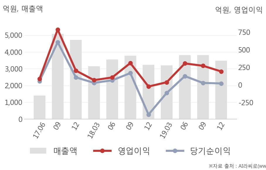 [잠정실적]SK케미칼, 작년 4Q 매출액 3471억(+7.3%) 영업이익 190억(흑자전환) (연결)