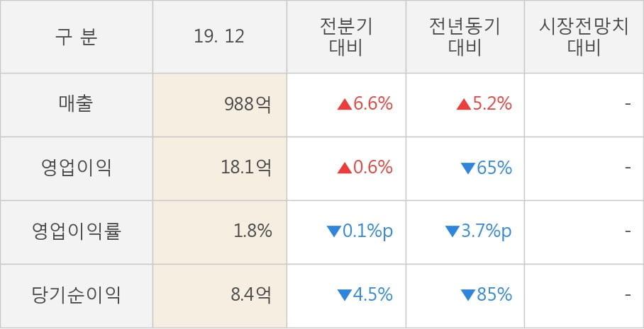 [잠정실적]인팩, 3년 중 최고 매출 달성, 영업이익은 직전 대비 0.6%↑ (연결)