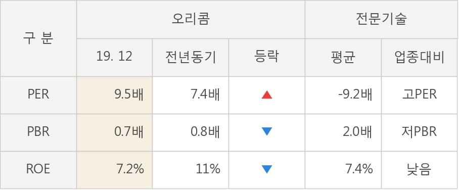 [잠정실적]오리콤, 작년 4Q 매출액 558억(-3.0%) 영업이익 42.6억(-34%) (연결)