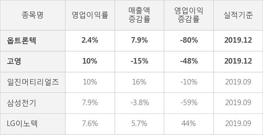 [잠정실적]옵트론텍, 작년 4Q 영업이익 급감 10.9억원... 전년동기比 -80%↓ (연결)