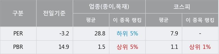'컨버즈' 5% 이상 상승, 주가 5일 이평선 상회, 단기·중기 이평선 역배열