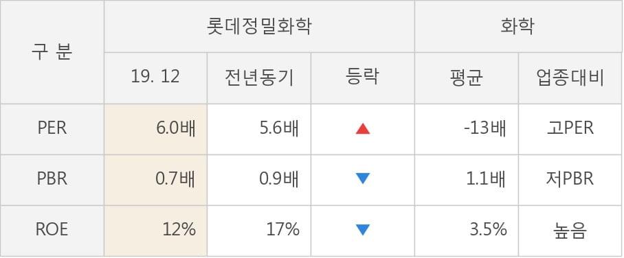 [잠정실적]롯데정밀화학, 작년 4Q 매출액 3296억(-1.9%) 영업이익 484억(+25%) (연결)