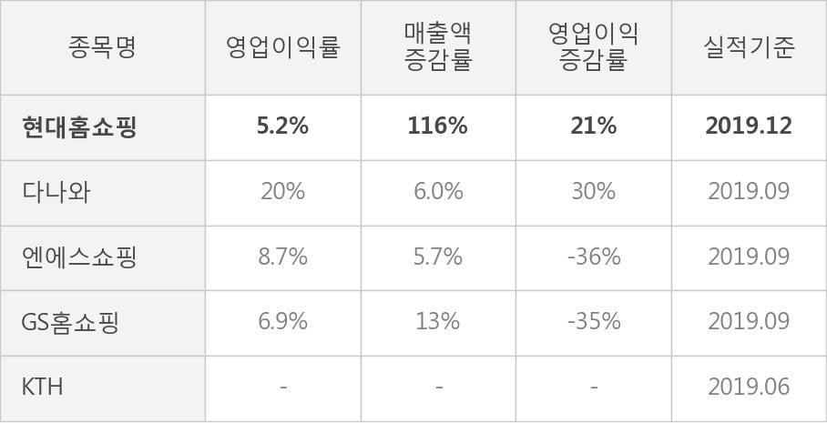 [잠정실적]현대홈쇼핑, 3년 중 최고 매출 달성, 영업이익은 직전 대비 49%↑ (연결)