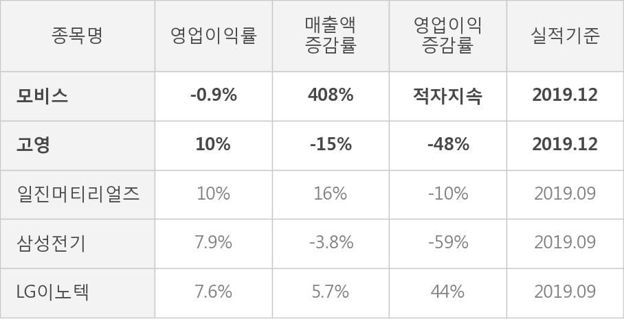 [잠정실적]모비스, 작년 4Q 매출액 33.5억(+408%) 영업이익 -3000만(적자지속) (연결)